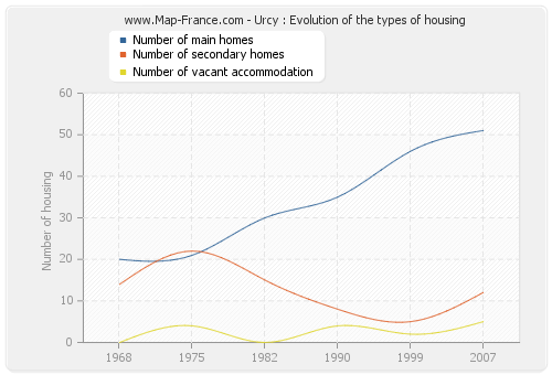 Urcy : Evolution of the types of housing