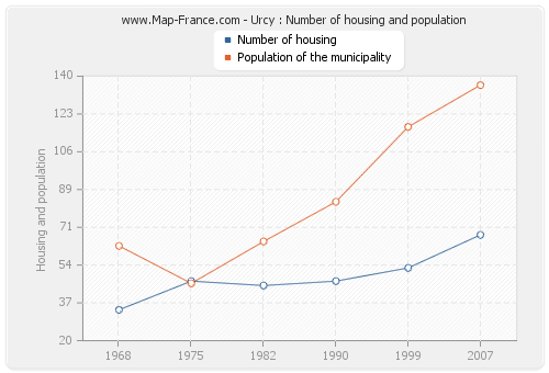 Urcy : Number of housing and population