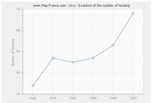 Urcy : Evolution of the number of housing