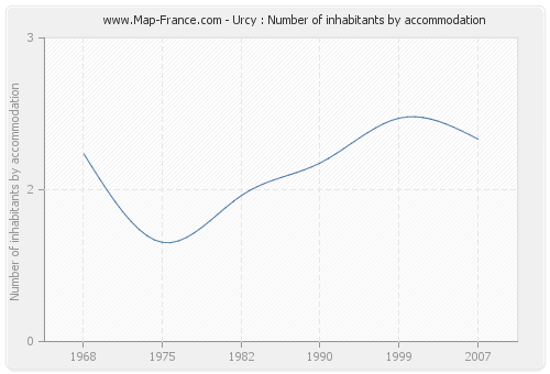 Urcy : Number of inhabitants by accommodation