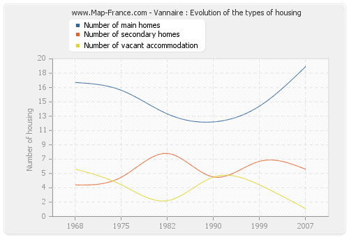 Vannaire : Evolution of the types of housing