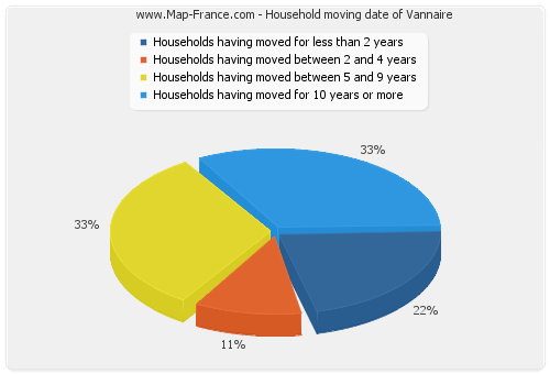 Household moving date of Vannaire