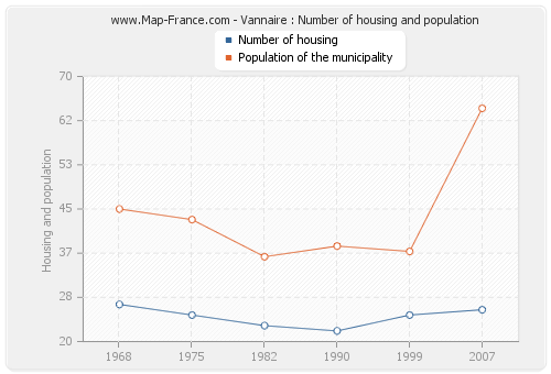 Vannaire : Number of housing and population