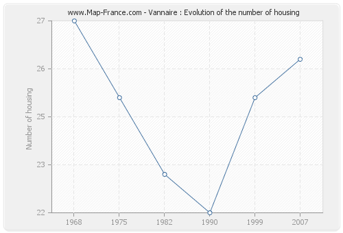 Vannaire : Evolution of the number of housing