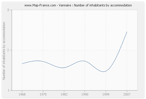 Vannaire : Number of inhabitants by accommodation