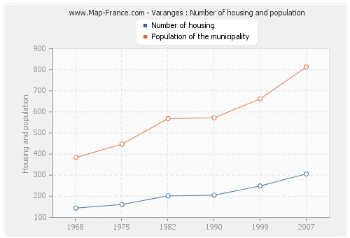 Varanges : Number of housing and population