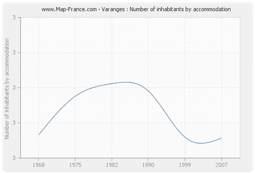 Varanges : Number of inhabitants by accommodation