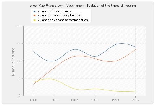 Vauchignon : Evolution of the types of housing