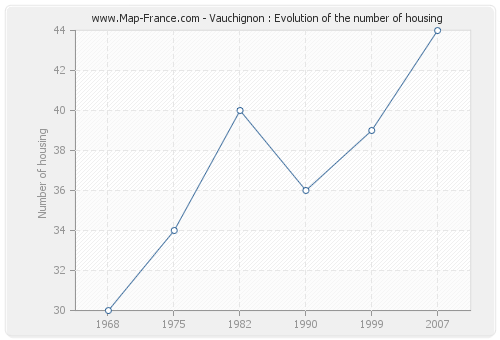 Vauchignon : Evolution of the number of housing