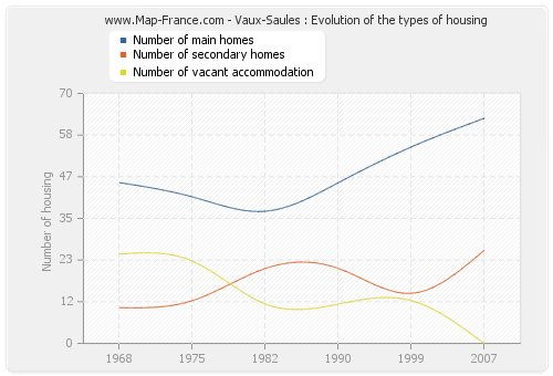 Vaux-Saules : Evolution of the types of housing