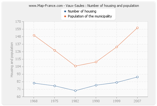 Vaux-Saules : Number of housing and population