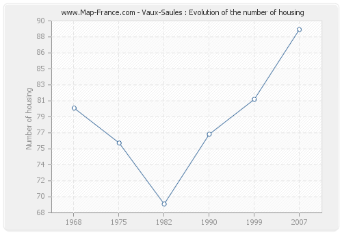 Vaux-Saules : Evolution of the number of housing