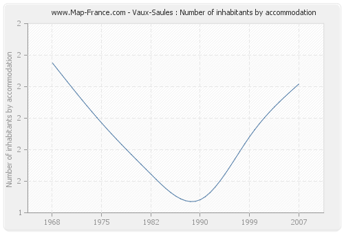 Vaux-Saules : Number of inhabitants by accommodation