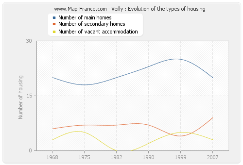 Veilly : Evolution of the types of housing