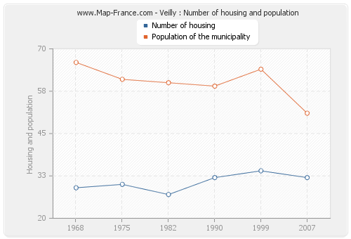 Veilly : Number of housing and population