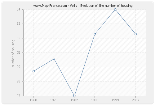 Veilly : Evolution of the number of housing