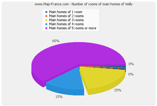 Number of rooms of main homes of Veilly