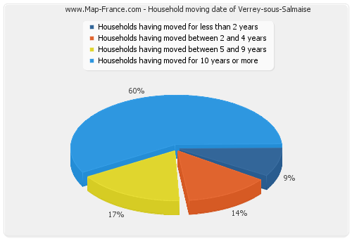 Household moving date of Verrey-sous-Salmaise