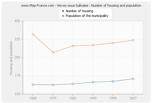 Verrey-sous-Salmaise : Number of housing and population