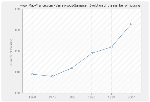 Verrey-sous-Salmaise : Evolution of the number of housing