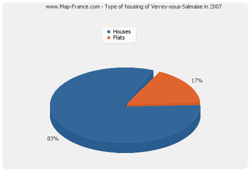 Type of housing of Verrey-sous-Salmaise in 2007