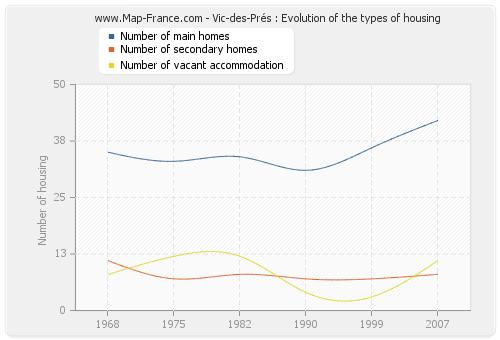 Vic-des-Prés : Evolution of the types of housing