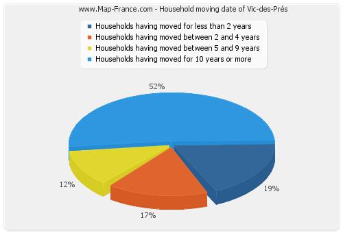 Household moving date of Vic-des-Prés