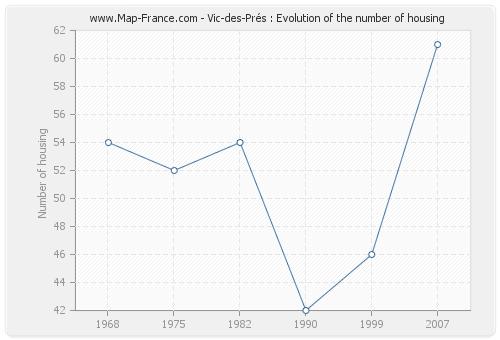 Vic-des-Prés : Evolution of the number of housing