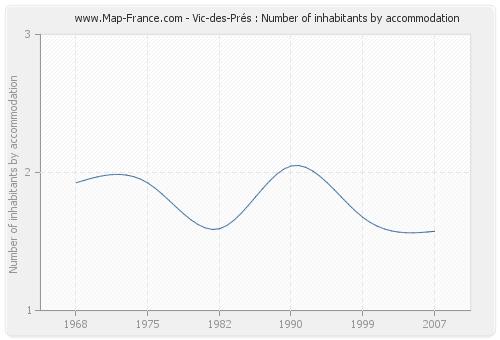 Vic-des-Prés : Number of inhabitants by accommodation