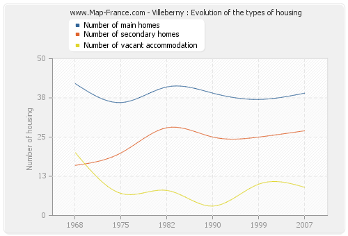 Villeberny : Evolution of the types of housing