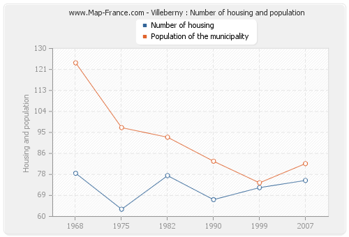 Villeberny : Number of housing and population