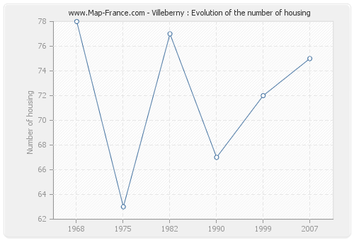Villeberny : Evolution of the number of housing