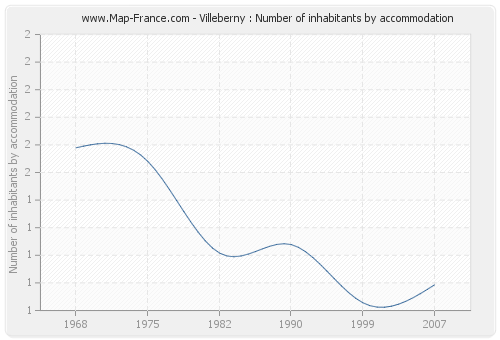 Villeberny : Number of inhabitants by accommodation
