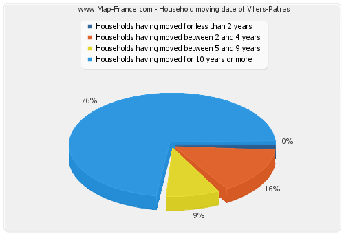 Household moving date of Villers-Patras