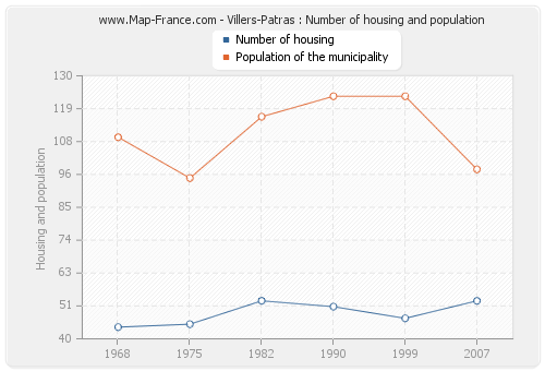 Villers-Patras : Number of housing and population
