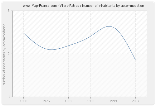 Villers-Patras : Number of inhabitants by accommodation