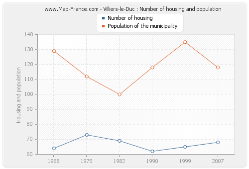 Villiers-le-Duc : Number of housing and population