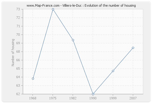 Villiers-le-Duc : Evolution of the number of housing