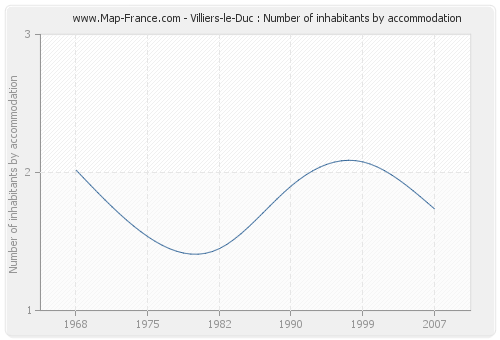 Villiers-le-Duc : Number of inhabitants by accommodation