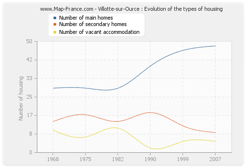 Villotte-sur-Ource : Evolution of the types of housing