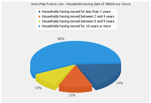 Household moving date of Villotte-sur-Ource