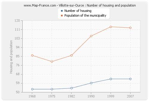 Villotte-sur-Ource : Number of housing and population