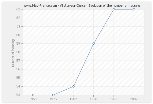 Villotte-sur-Ource : Evolution of the number of housing