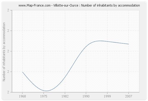 Villotte-sur-Ource : Number of inhabitants by accommodation