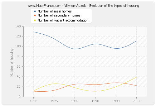 Villy-en-Auxois : Evolution of the types of housing