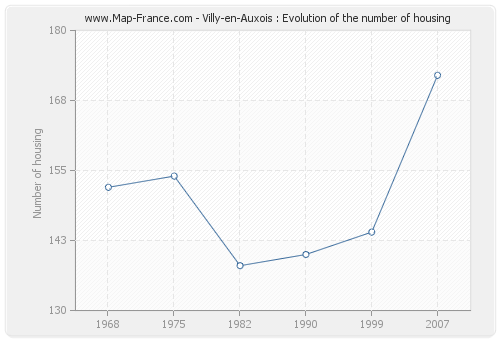 Villy-en-Auxois : Evolution of the number of housing