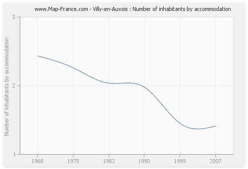 Villy-en-Auxois : Number of inhabitants by accommodation