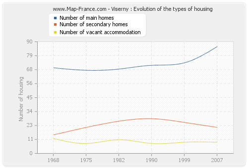 Viserny : Evolution of the types of housing