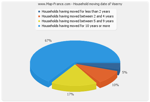 Household moving date of Viserny