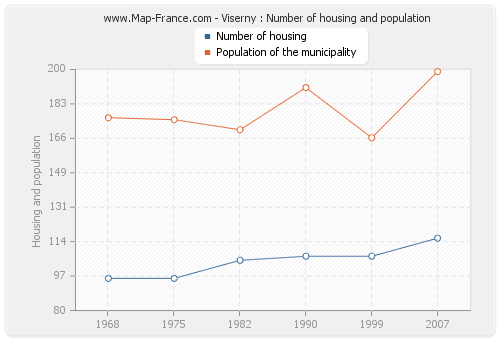 Viserny : Number of housing and population